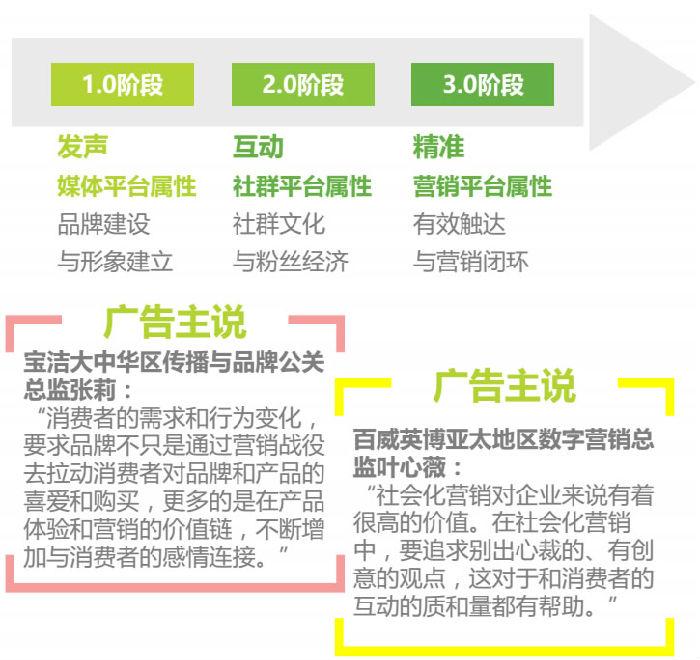网络营销发展的三个阶段