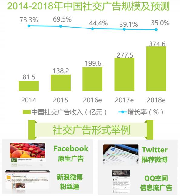 2012-2018年中国社交广告规模及预测