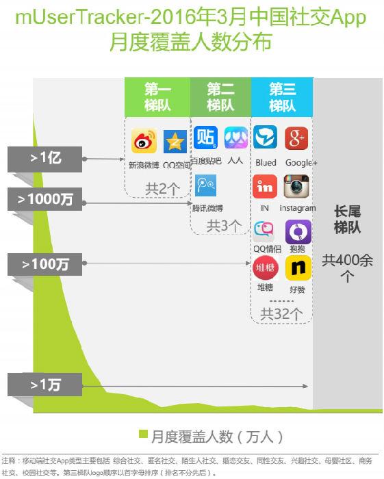 2016年3月中国社交APP月度度覆盖人数分布