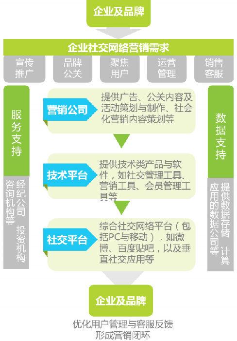 中国社交网络营销产业链