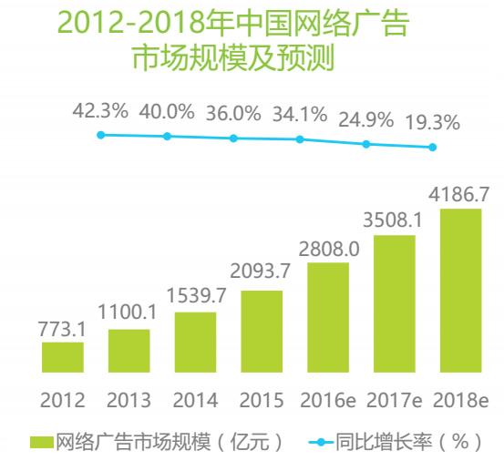 2012-2018年中国网络广告市场规模及预测