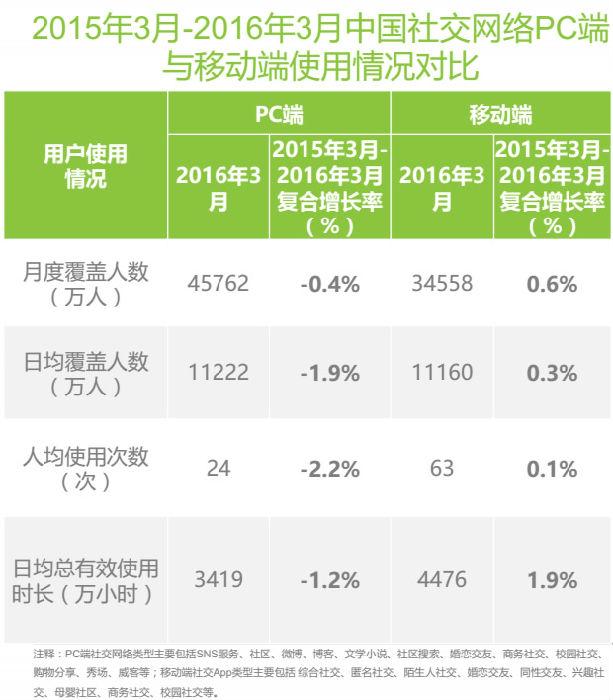 2015年3月-2016年3月中国社交网络PC端与移动端使用情况对比