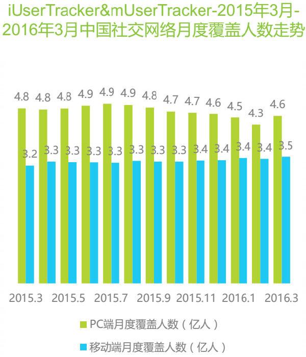 2015年3月-2016年3月中国社交网络月度覆盖人数走势