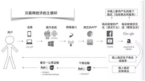 互联网经济的主循环