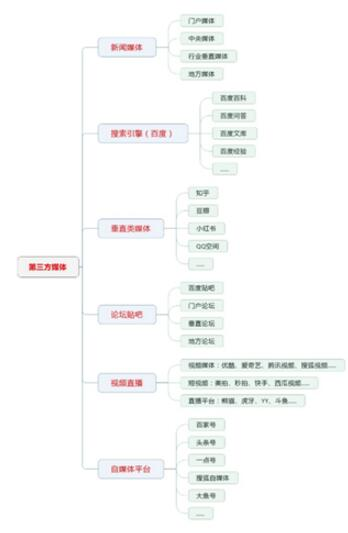 第三方网络推广推广渠道总结.jpg