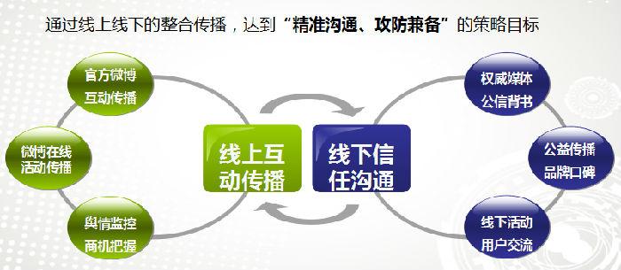 雪宝乳业全网营销战术组合