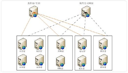 站群营销结构图