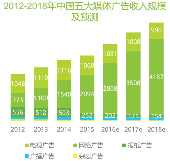 2012-2018年中国五大媒体广告收入规模与预测