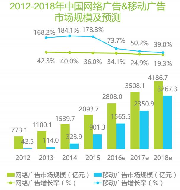2012-2018年中国网络广告&移动广告市场规模与预测