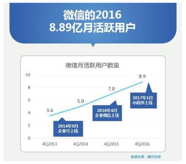 微信2016年月活跃用曲线图