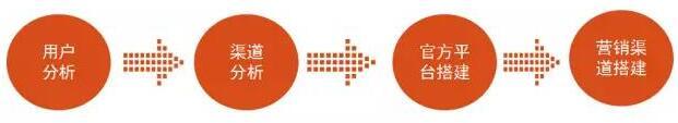 如何快速地搭建B2B产品的网络营销推广体系