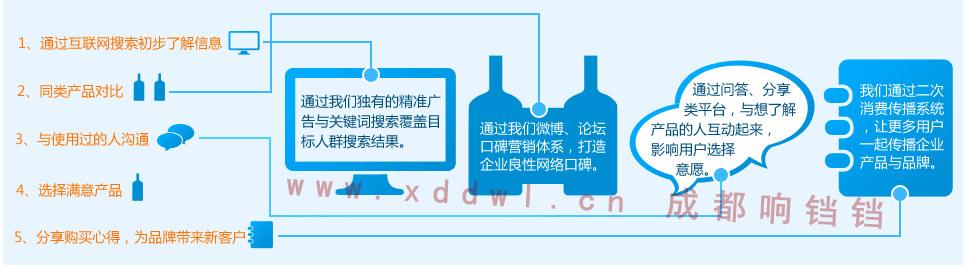 网络营销客户线上购买行为决定因素