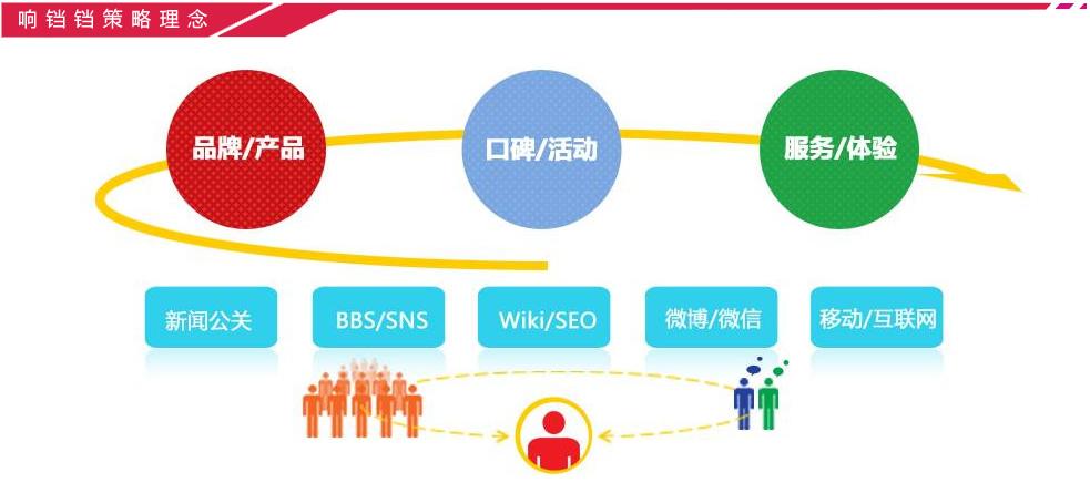 响铛铛网络整合营销理念
